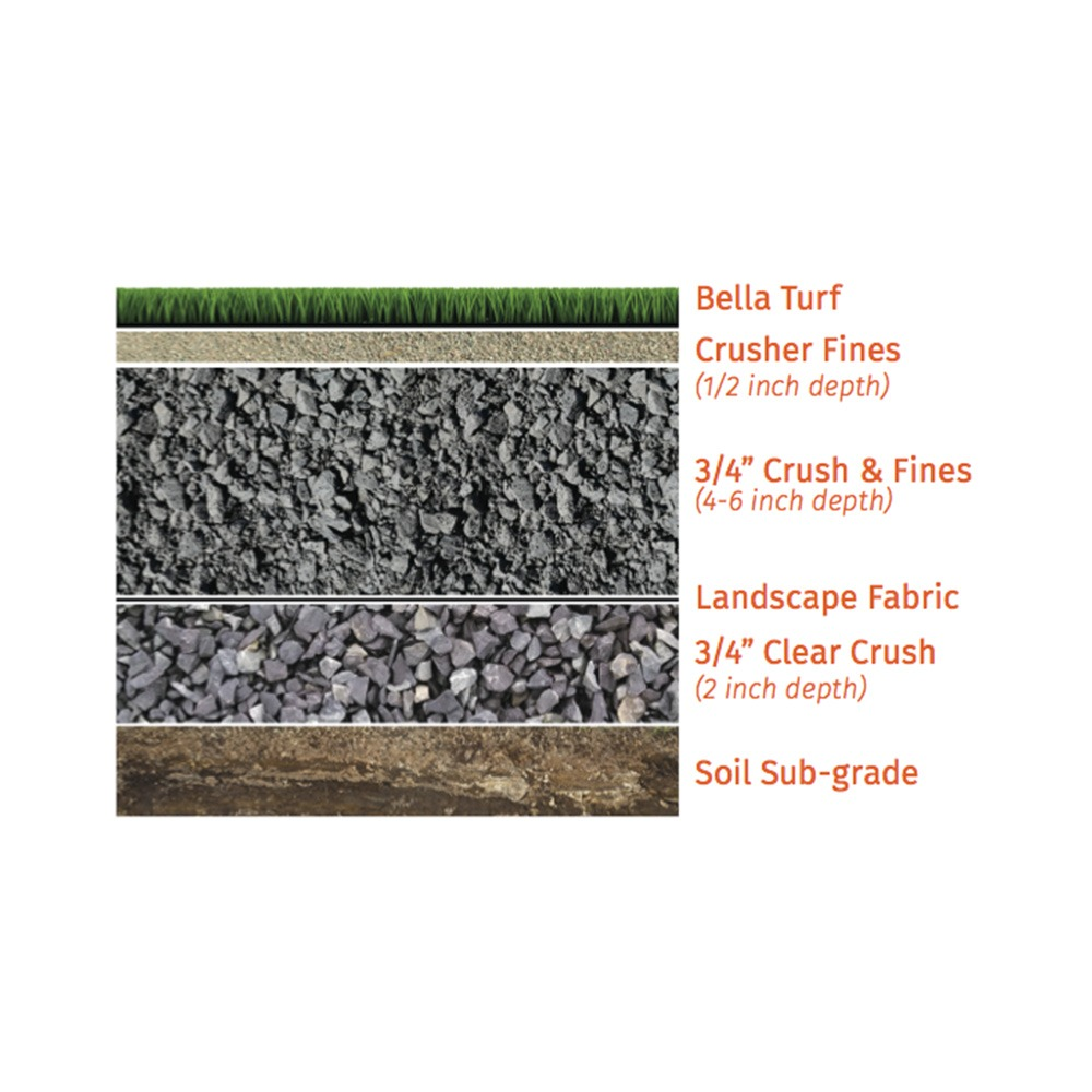 recommended artificial grass base model for golf