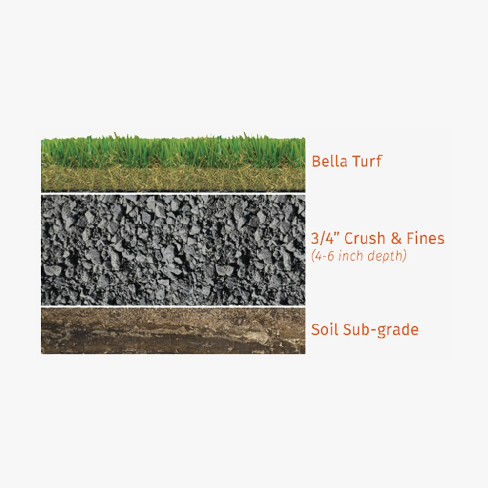 recommended artificial grass base model for installing artificial grass