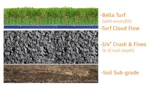 graphic showing artificial grass installation model