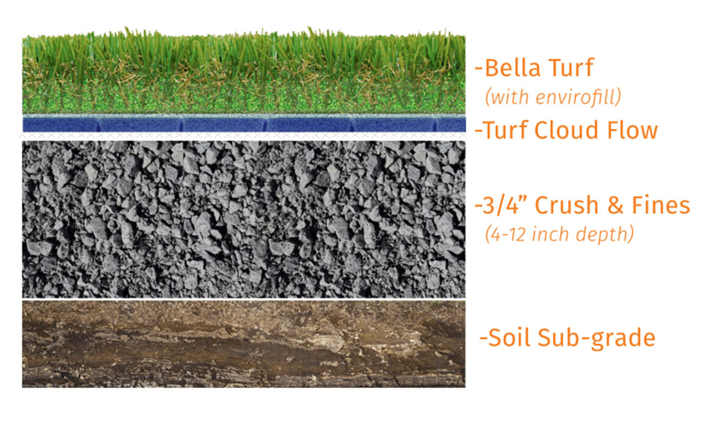 artificial grass diagram